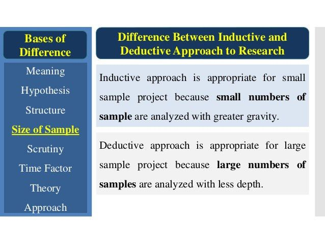 Inductive and Deductive Approach to Research. Difference between Indu…