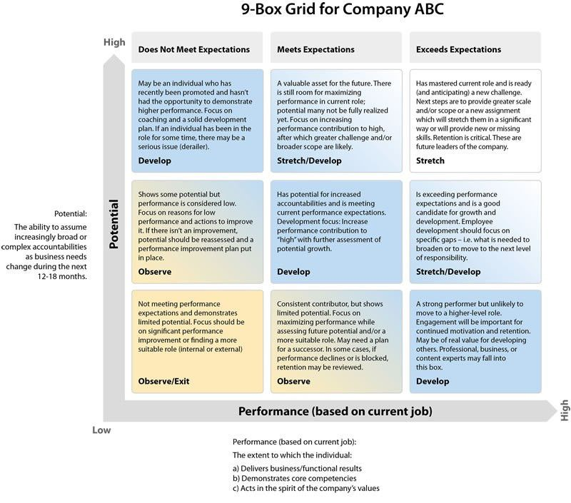 9-Box grid and other Succession tips and resources | HR ...