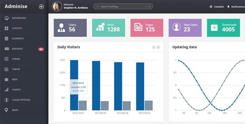 31+ Admin Panel PHP Themes & Templates – Website Designer Iguana ...