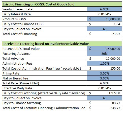 Sample Receivable Factoring Excel Sheet: Effective Rates ...