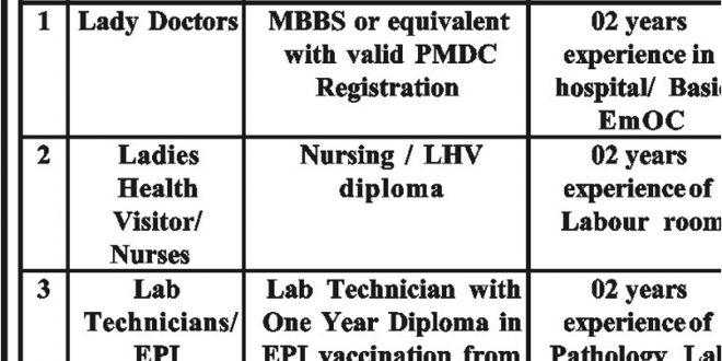 Lady Doctor, Ladies Health Visitor Nurse, Lab Technician EPI ...