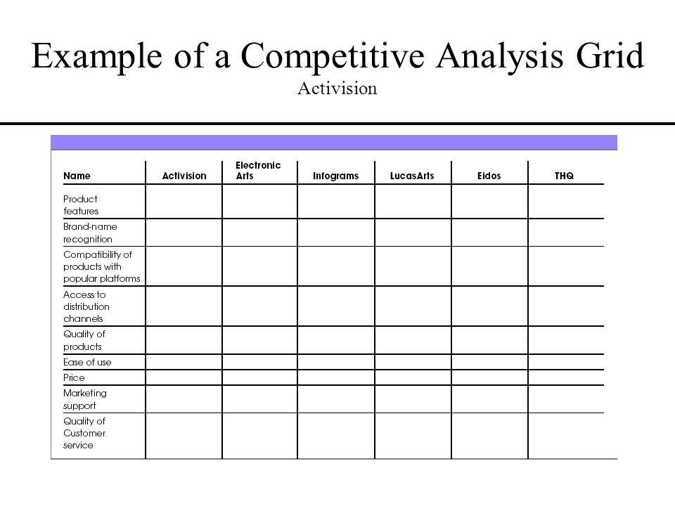 Analysis of the External Environment and Competition - ppt download
