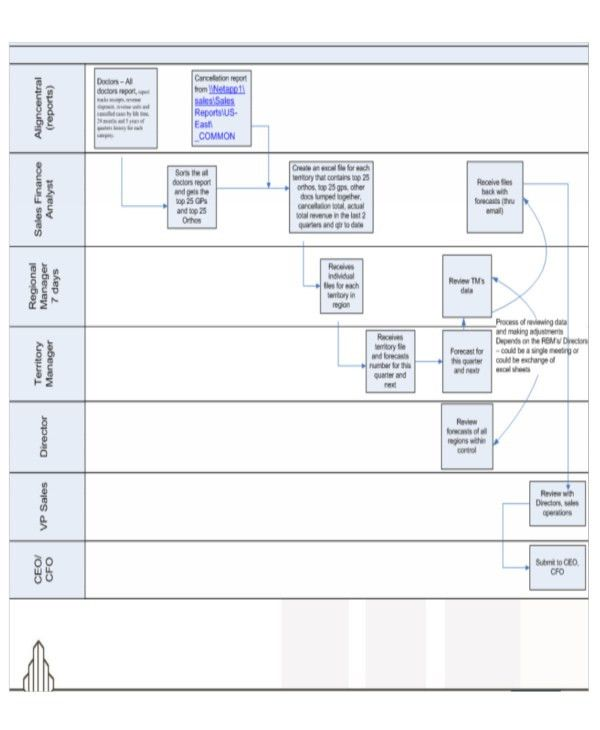6+ Sales Flow Chart Templates - 6+ Free Word, PDF Format Download ...