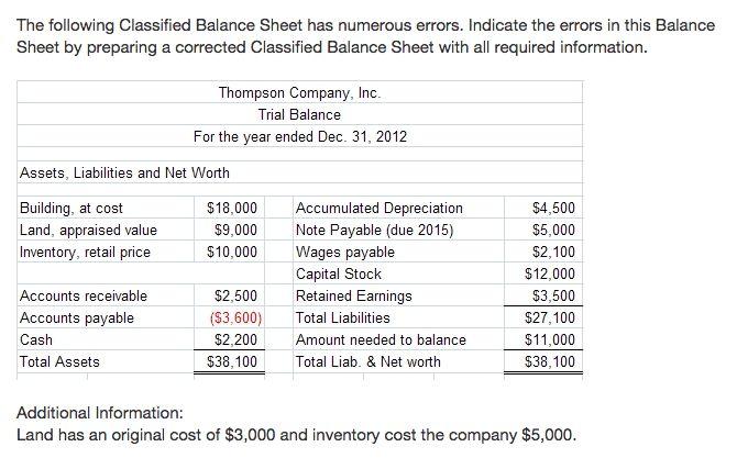 The Following Classified Balance Sheet Has Numerou... | Chegg.com
