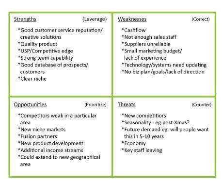SWOT Matrix Analysis for Small Businesses