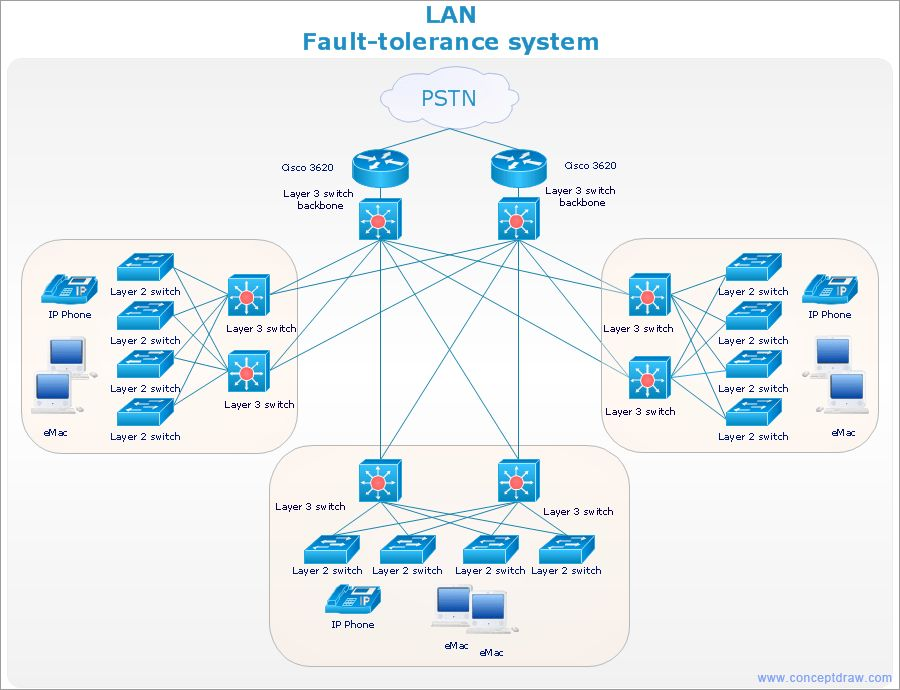 Network Architecture | Quickly Create High-Quality Design and ...