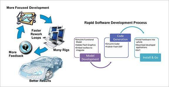 HMI Development Platform - Embed