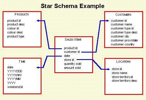 Star Schema Modelling (Data Warehouse)