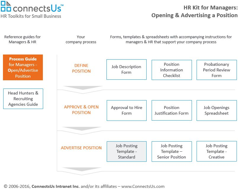 Job Ad Template   Market Positions with Compelling Job Postings