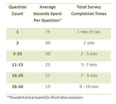 10 questions to ask in your business demographics survey ...