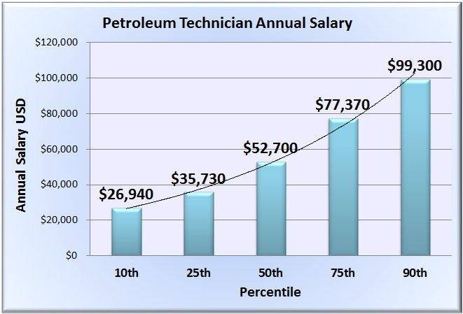 Petroleum Technician Salary - Wages in 50 U.S. States