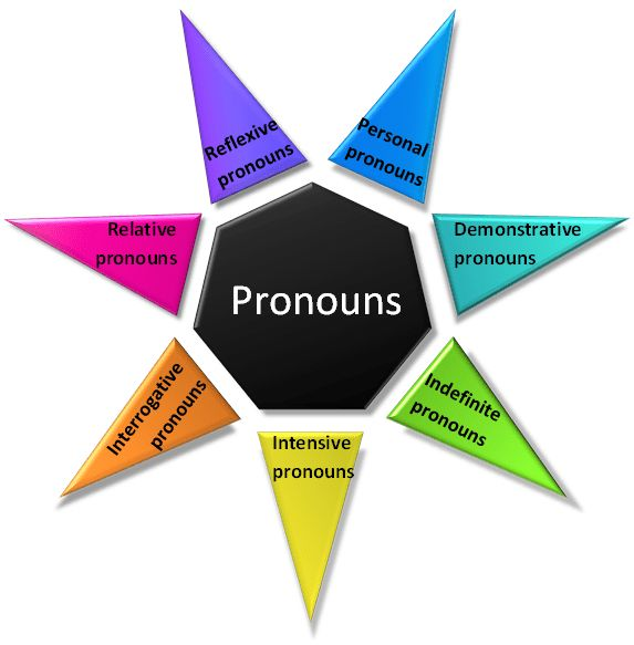Pronoun: Definition and Examples | Part of Speech