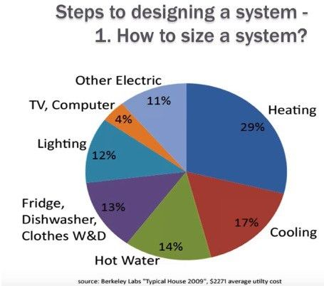 Tips for designing solar systems with batteries