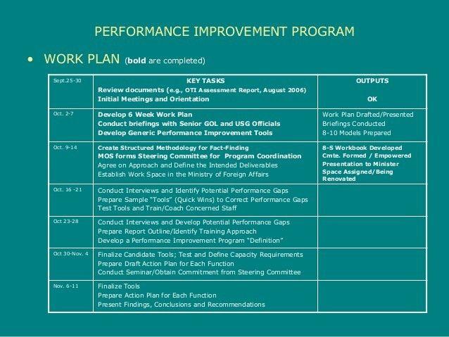 performance-improvement-program-11-638.jpg?cb=1422114106