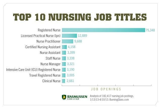 Nursing Career Options: In-Demand Jobs You Don't Know About