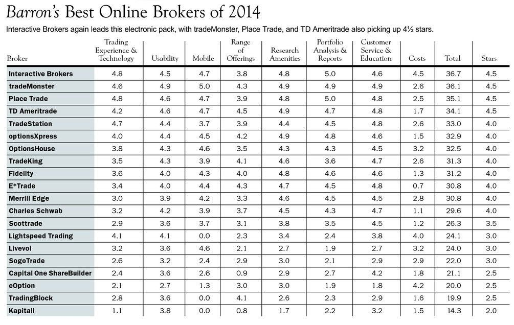 The Best Online Brokers of 2014 - Barron's