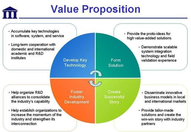 value proposition | Career | Pinterest