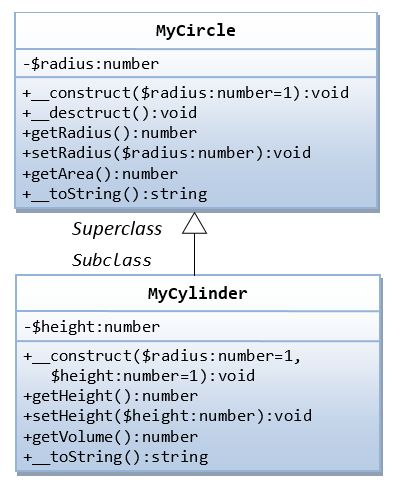 Object-Oriented Programming (OOP) in PHP