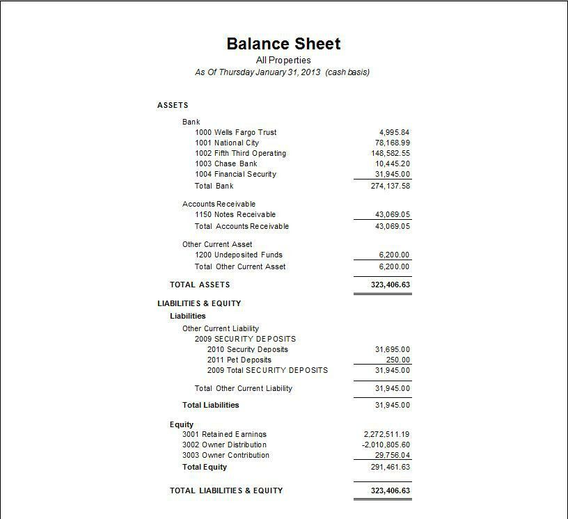 Year-End Close: Balance Sheet and Profit & Loss