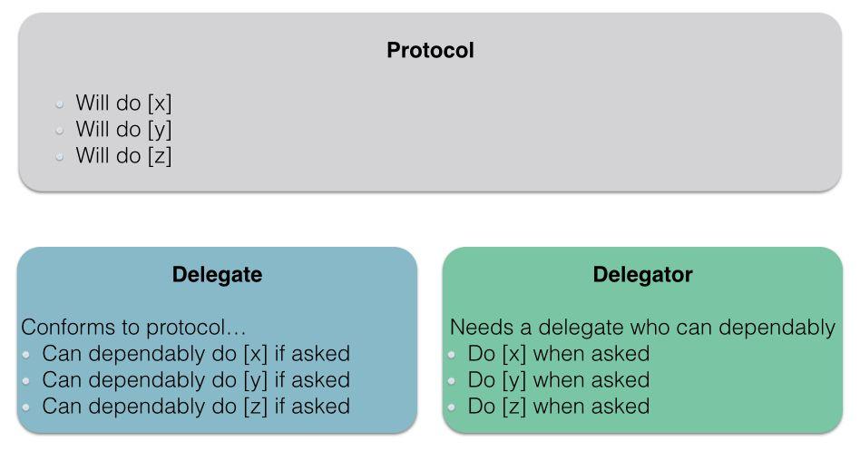 How Delegation Works - A Swift Developer's Guide - Andrew Bancroft