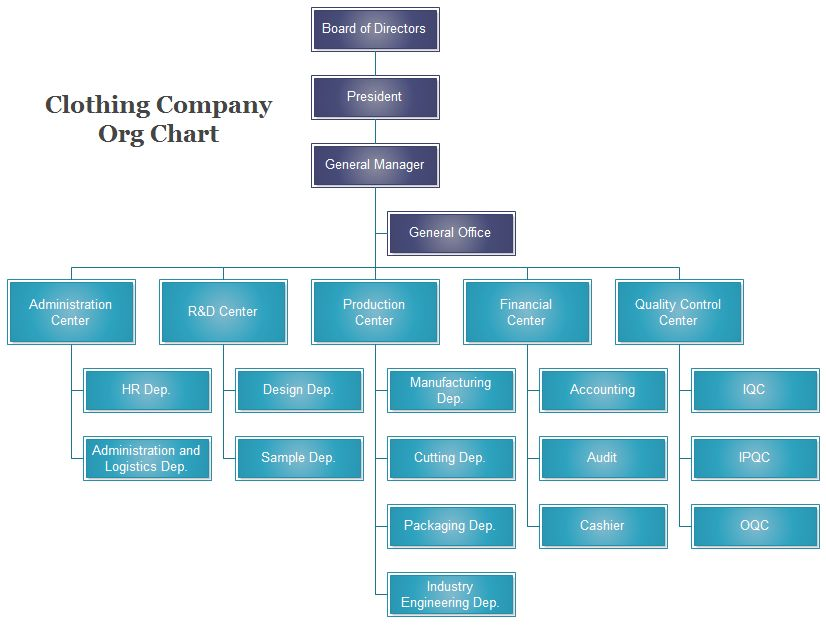 Org Chart Examples | Org Charting - Part 2