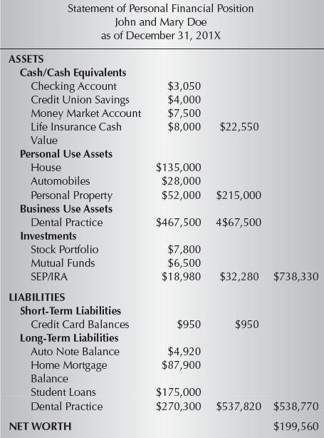 9: Financial Statements | Pocket Dentistry