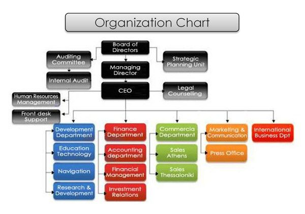 Organization Chart | MLS - Making Life Simple