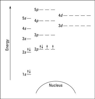 Electron Configuration Chart Template. Sample Proposal Best Ideas ...