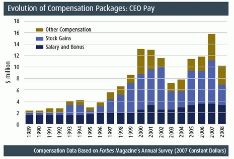 Executive Compensation: A New Solution to an Old Problem | FTI Journal