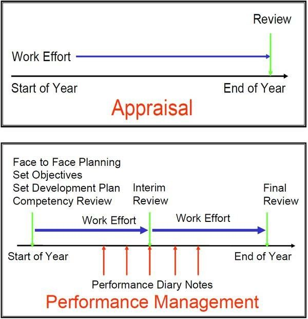 Performance Management vs Performance Appraisal - Human Resource l ...