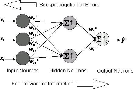 2.7.1. Principles of Neural Networks (Dr. Frank Dieterle)