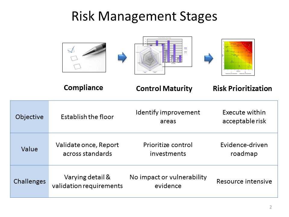 IT Risk Management: Roadmap for a Roadmap