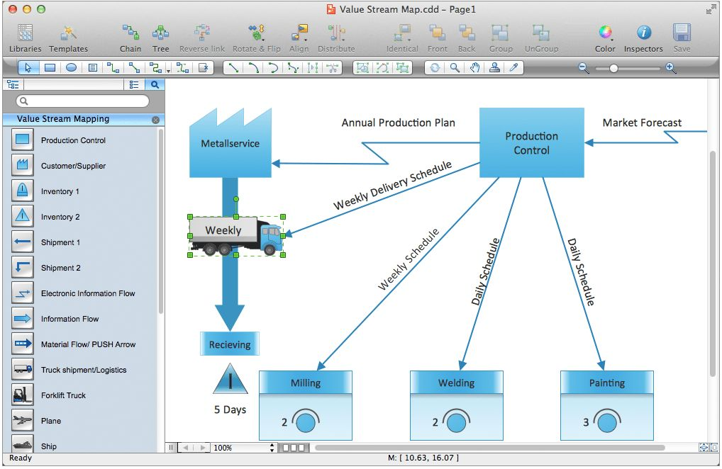 Value Stream Mapping Solution | ConceptDraw.com