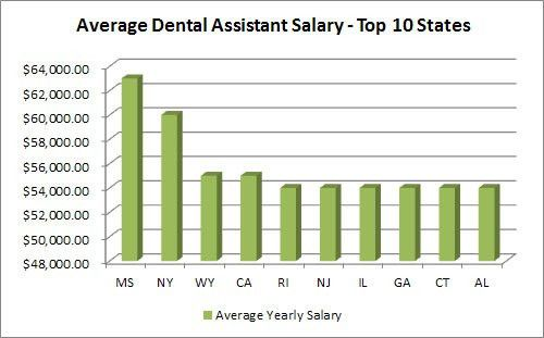 How much does a dental assistant make a year? - CareerMouse