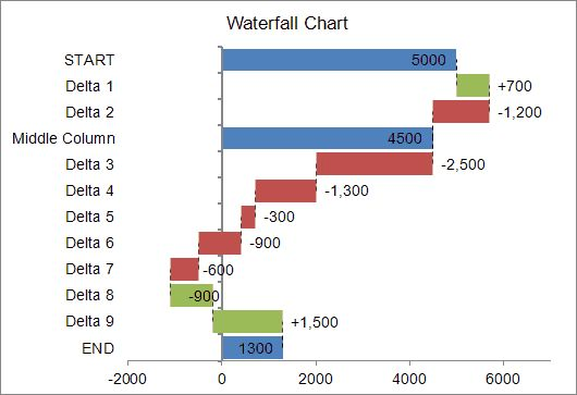 Waterfall Chart Template for Excel