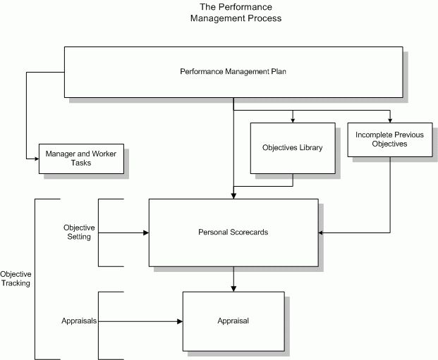 Oracle Performance Management Implementation and User Guide
