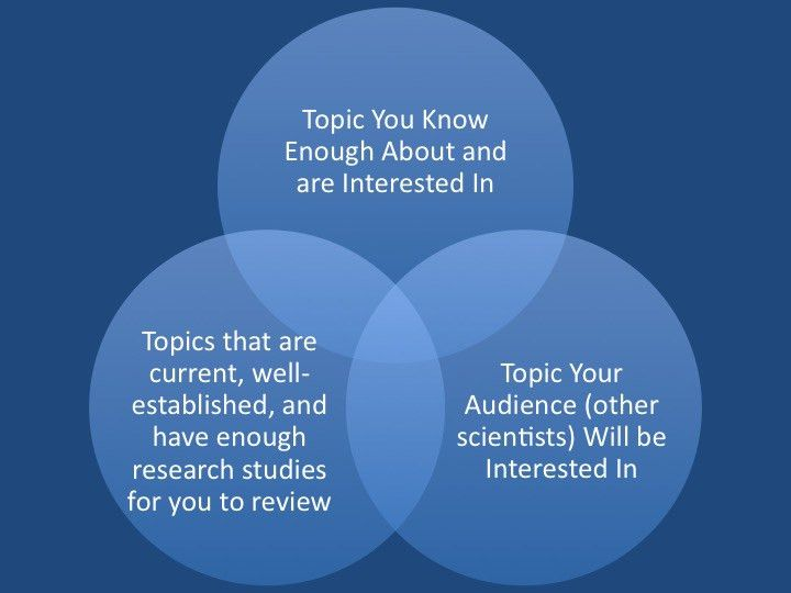 How to Write a Scientific Literature Review - Publishing in the ...