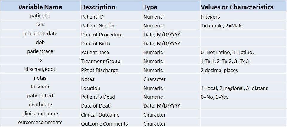 Department of Medicine Statistics Core | Codebook 2