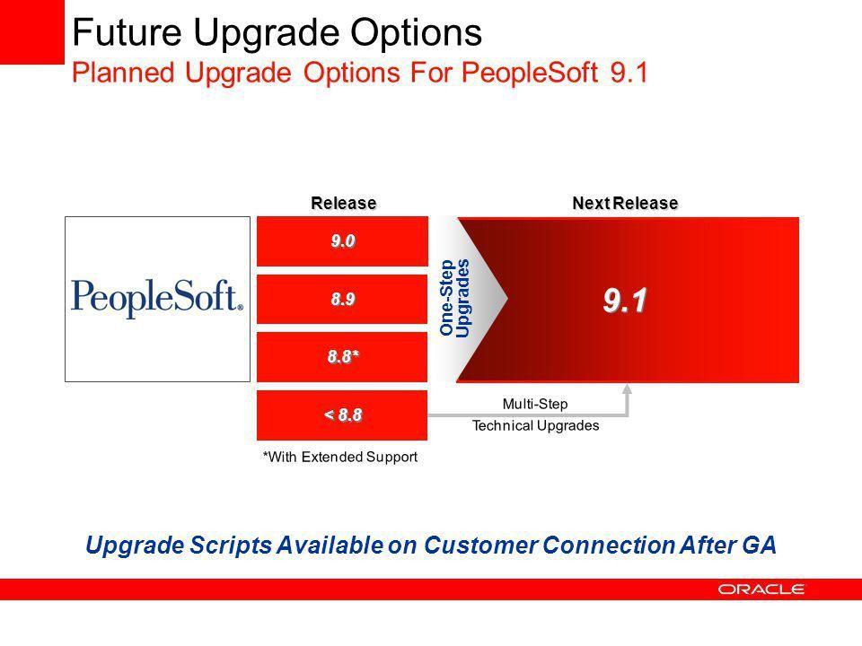 NZOUG Understanding PeopleSoft Upgrades Jason Shepherd Upgrade ...