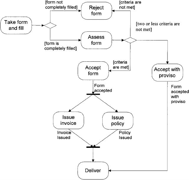 Example of insurance workflow activity diagram. | Figure 2 of 6