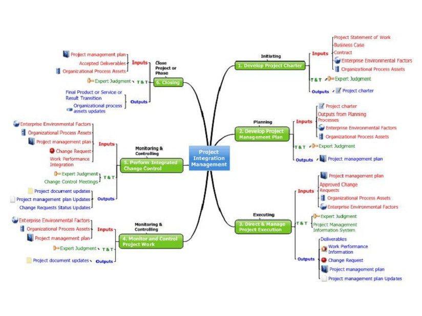 Project Integration Management Templates - Project Management ...