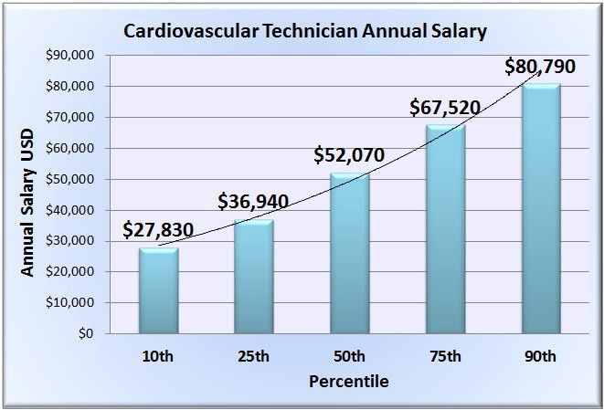 Cardiovascular Technician Salary - Wages in 50 U.S. States