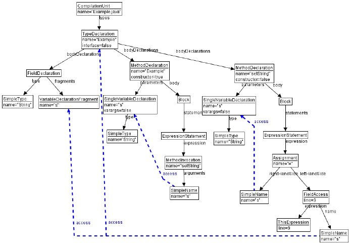 Example showing an abstract syntax graph for a simple Java class ...