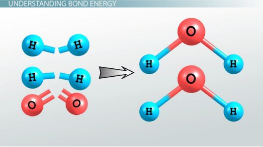 Bond Energy: Definition & Equation - Video & Lesson Transcript ...