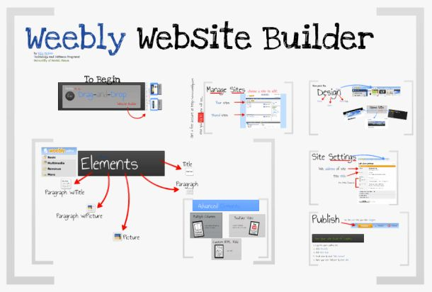 Easy Drag-and-Drop Web Building with Weebly Website Builder (Prezi ...