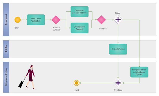 Leave Request Procedure BPMN | Free Leave Request Procedure BPMN ...