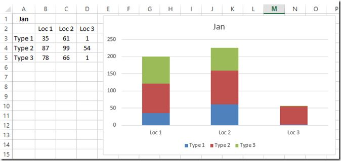 Excel Dashboard Templates How-to Graph Three Sets of Data Criteria ...