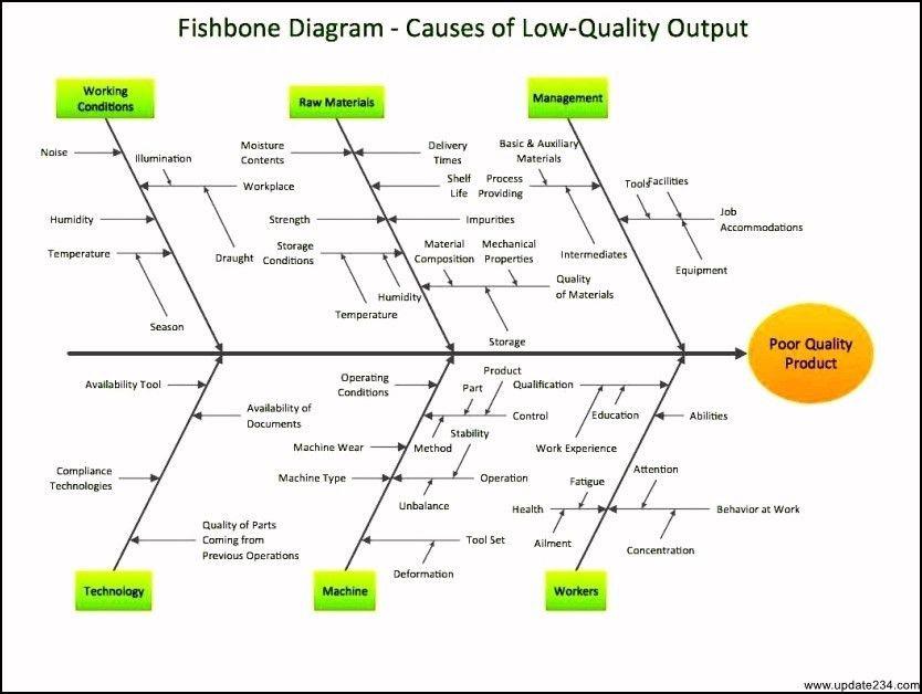 Fishbone Root Cause Analysis Template - Template Update234.com ...