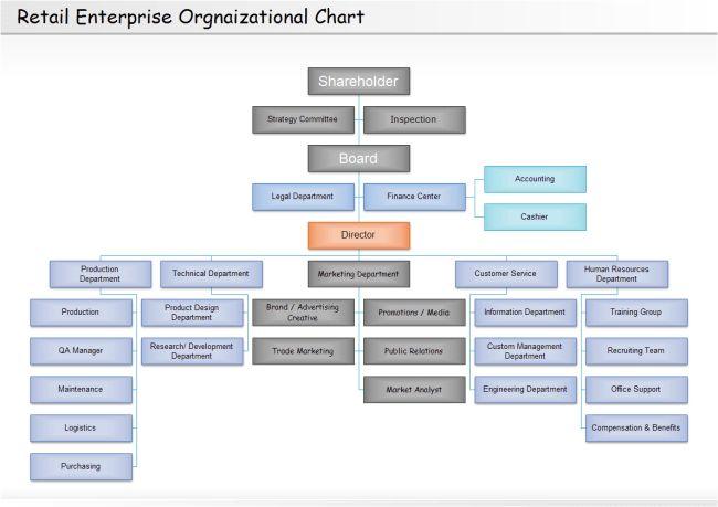 Retail Organizational Chart | Free Retail Organizational Chart ...