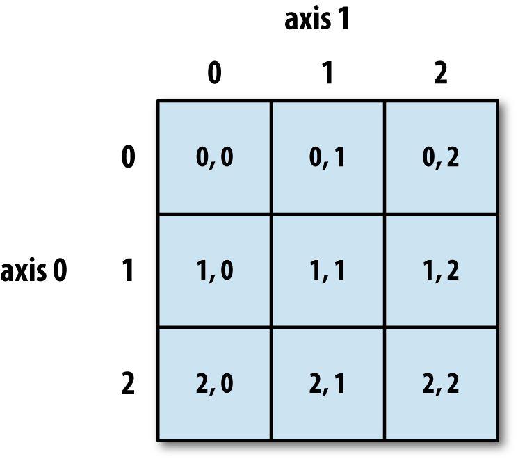 NumPy Basics: Arrays and Vectorized Computation - Python for Data ...